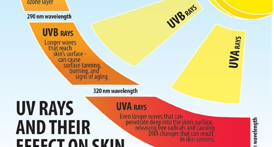 UV rays effects on Skin